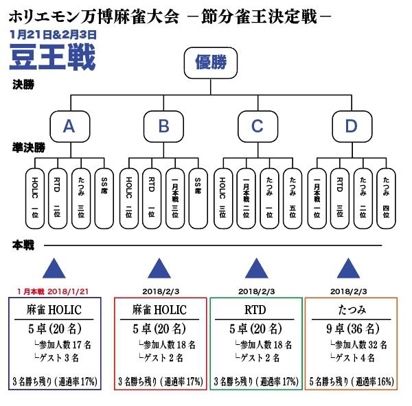 ホリエモン万博【麻雀大会/豆王戦】  節分雀王 決定戦 !1月21日